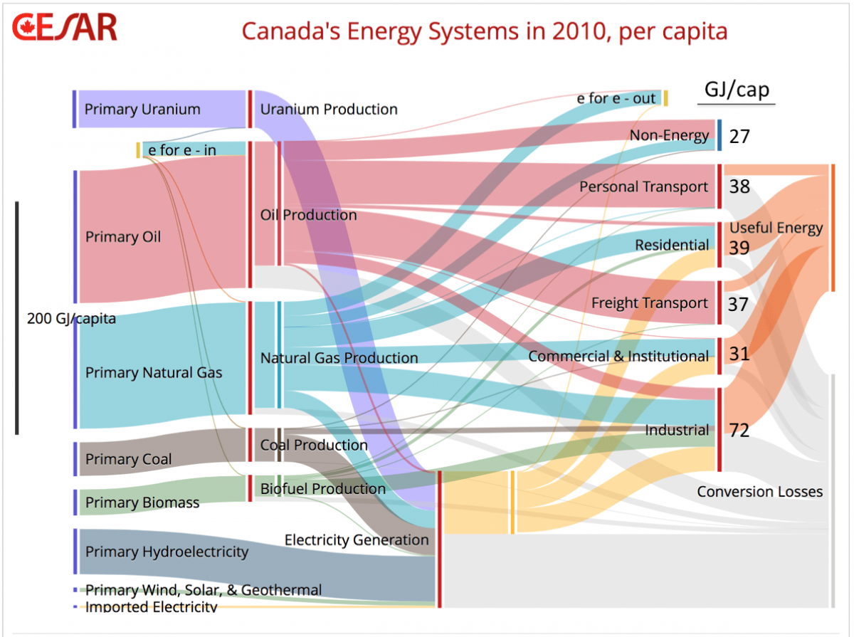 Sankey Diagrams Canada To The Left Is A Diagram For Generation Of Electricity From Sankeycanadaenergycesar
