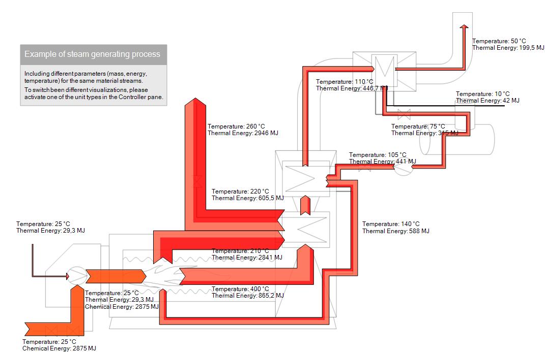 Steam generator 3-in-1 Sankey diagram | Sankey Diagrams