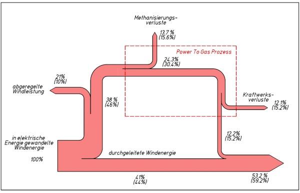 wind | Sankey Diagrams