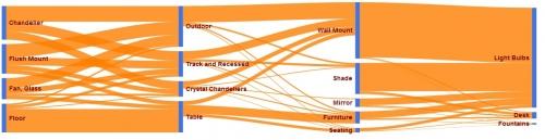 MaruthiJampani-Sankey-Diagram
