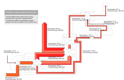 Steam Generation (Energy view)