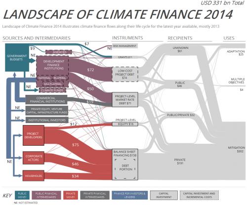 landscape_climate_finance_2014