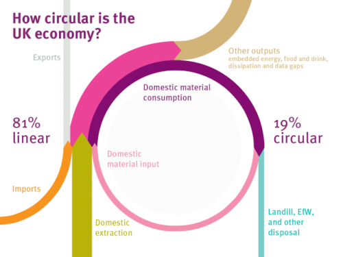 How-Circular-Is-The-UK-Economy