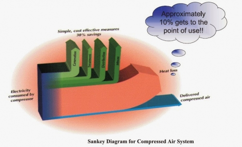 Sankey Diagram for Compressed Air System