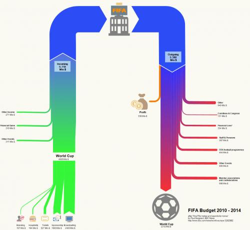 fifa_budget_2014