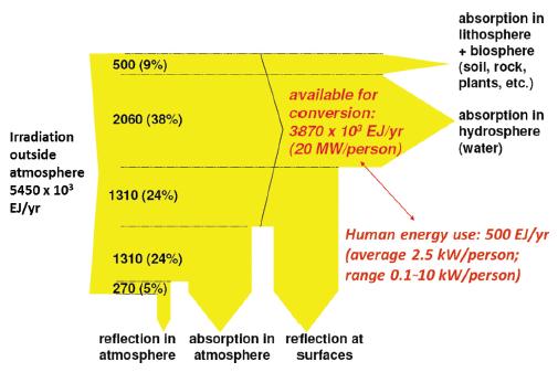 gea_report_solar_energy_flow.PNG