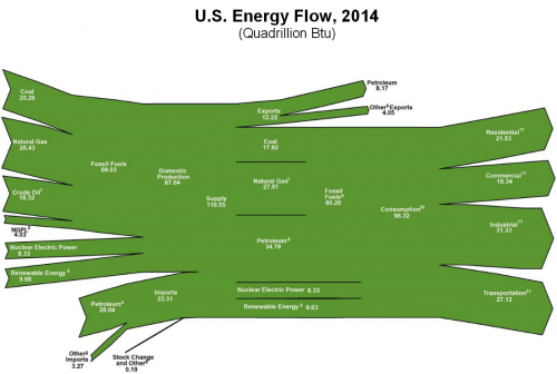 US_energy_flow_2014.PNG