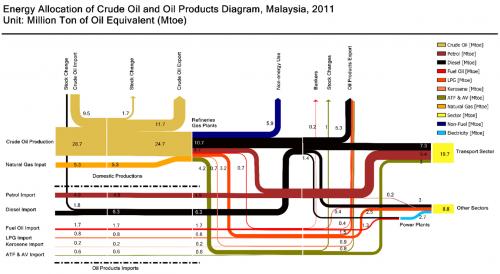 malaysia_crude_oil_2011.PNG
