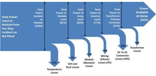 solar_pv_sankey_diagram