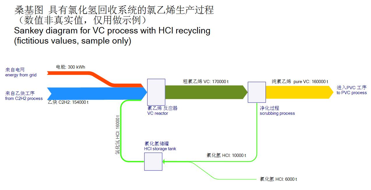 China sankey diagrams esankeysamplevcreactor pooptronica Choice Image