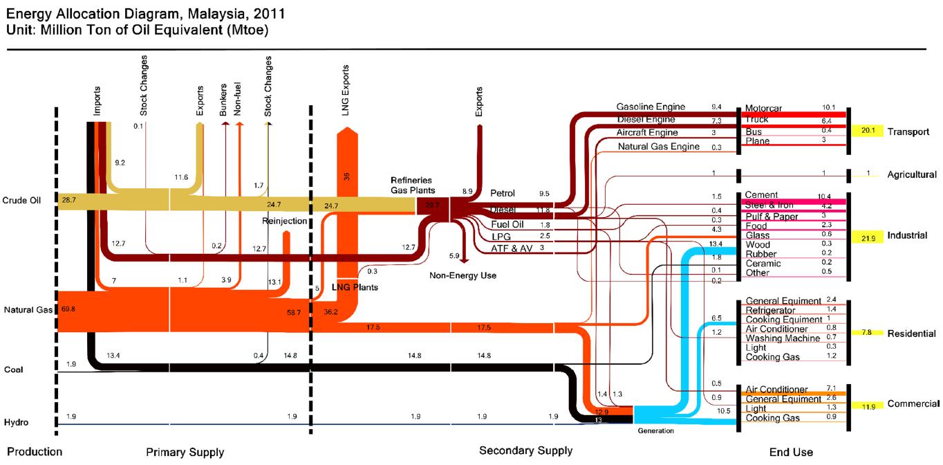 Energy sankey diagrams part 5 pooptronica Gallery