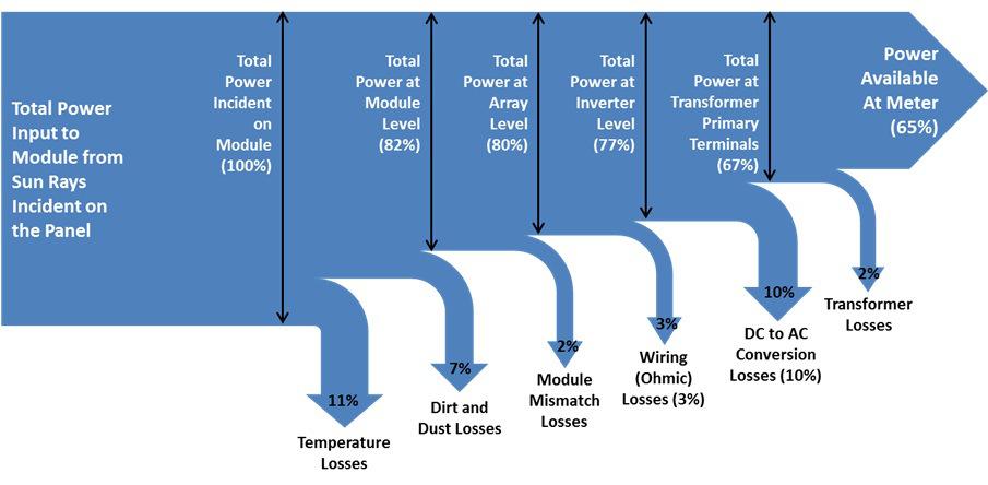 sankey diagram for washing machine | Diagram