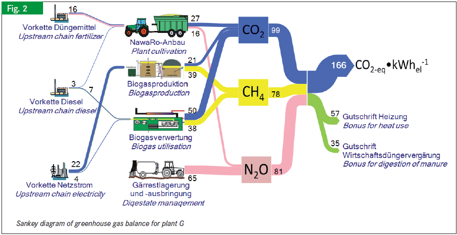 Ghg Emissions Of Energy From Biogas Plant Sankey Diagrams