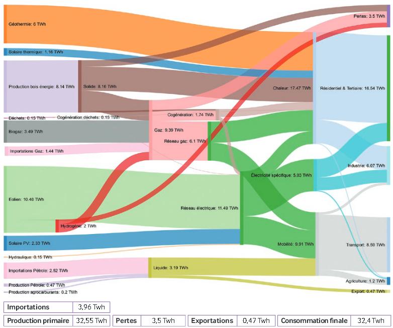 france_regional_energy_flow_scenario2050