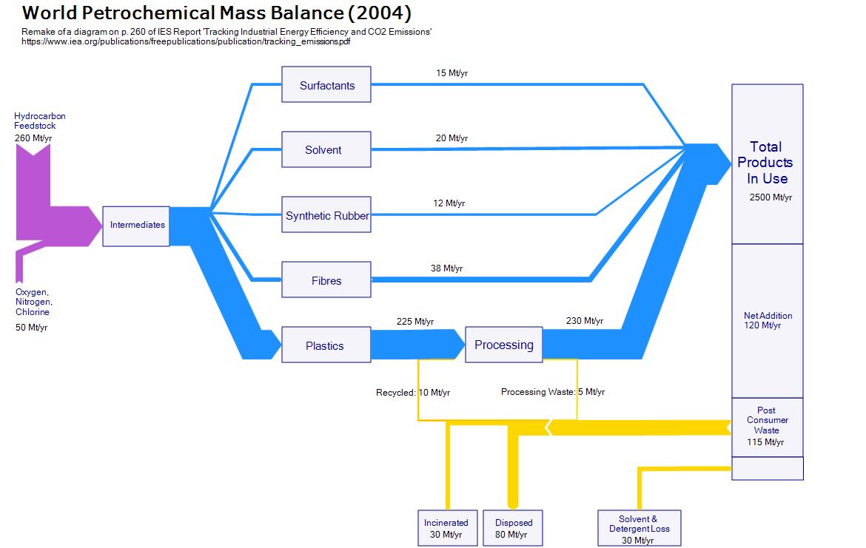 world_petroc_mass_balance