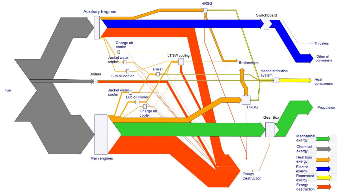 Sankey Diagram For A Cruise Ship Sankey Diagrams