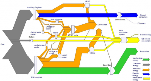 cruise ship sankey diagram