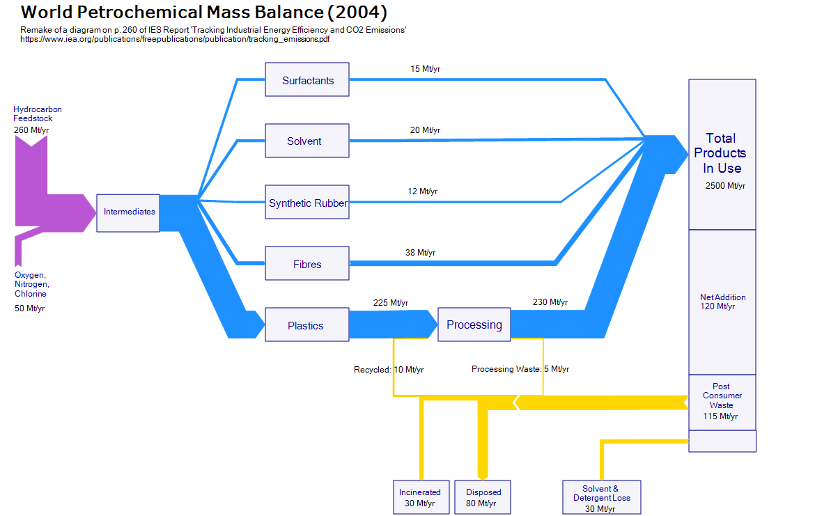 world_petroc_mass_balance