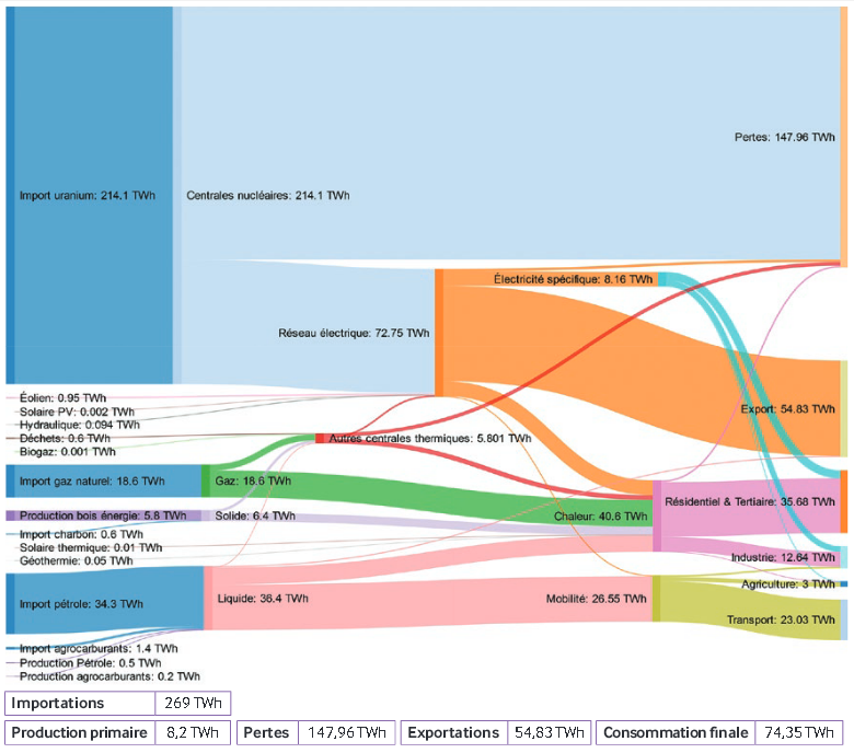 France sankey diagrams franceregionalenergyflow2009 ccuart Image collections