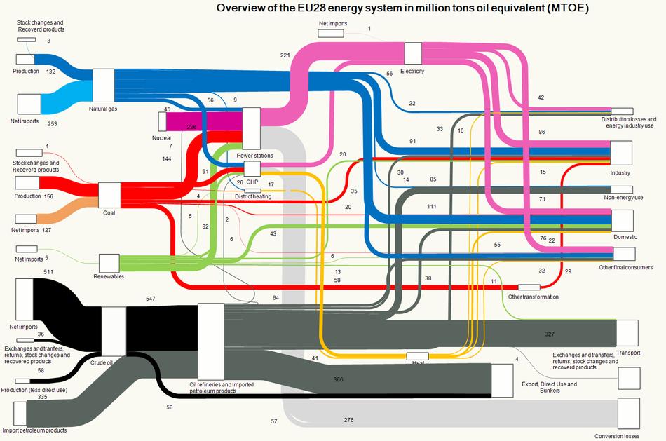 EU28_energy_system_2013