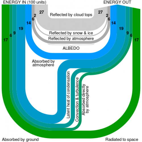 Earth_heat_balance_Sankey_diagram