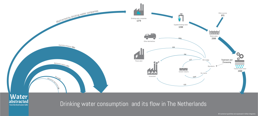 Water_use_netherlands_gunjan_singh
