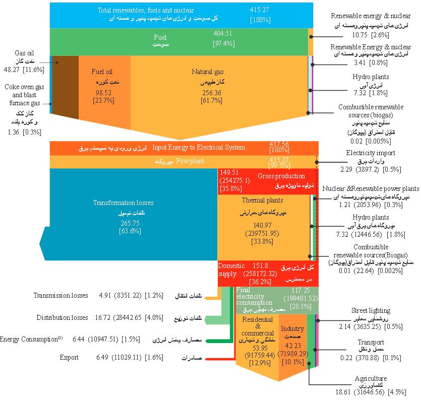 iran_electricity_sources_consumption_2012