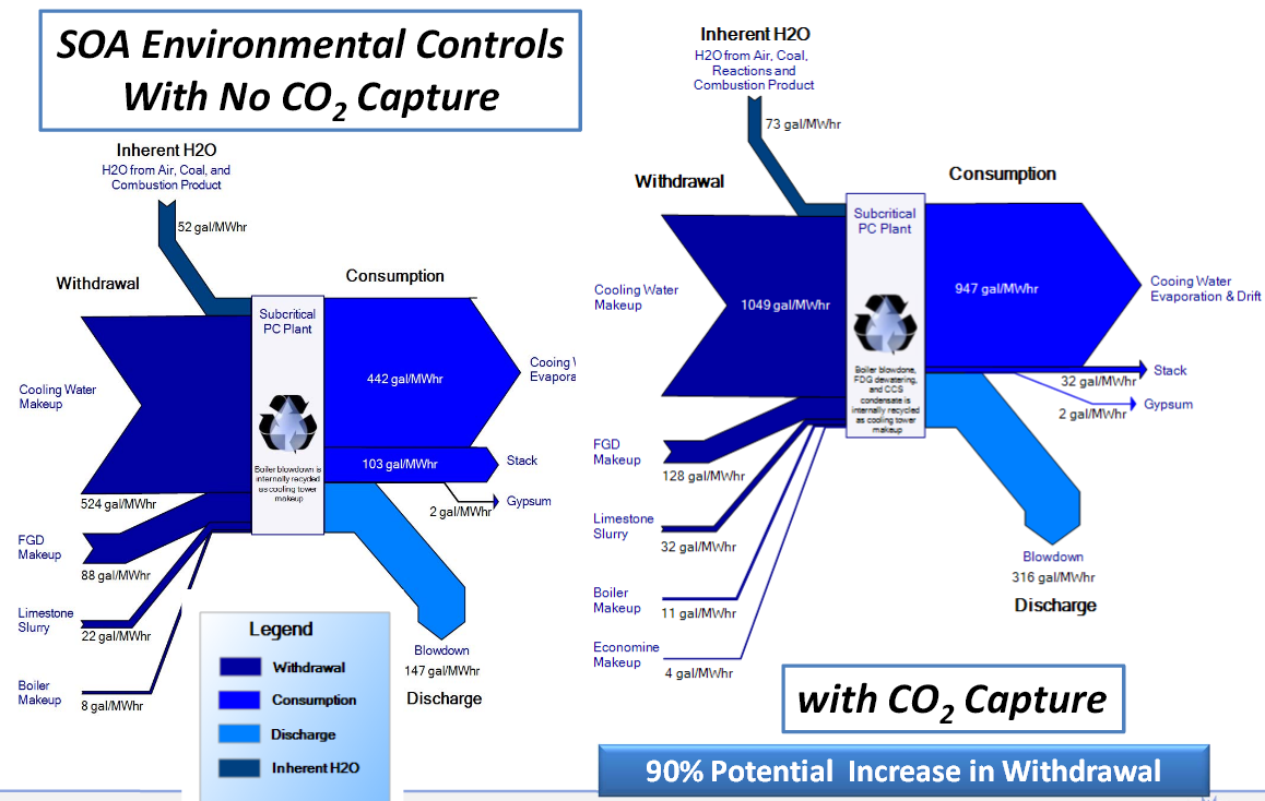 doe_netl_water_co2capture sankey diagrams water