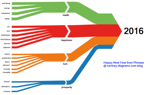 2016_wishes_sankey_diagrams_blog