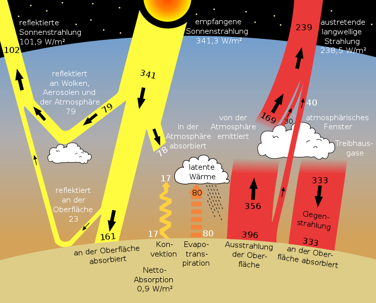 NASA_Sun_climate_system_alternative_(German)