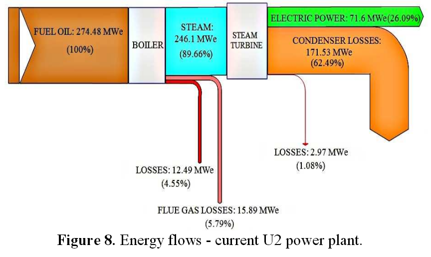 Power Plant Sankey Diagrams