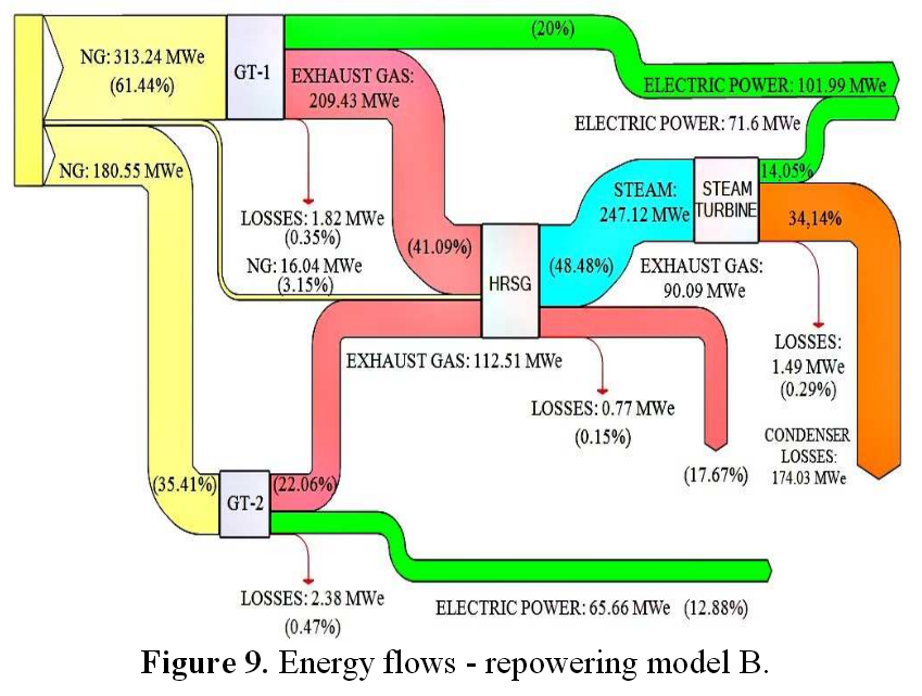 Energy Efficiency  U2013 Sankey Diagrams