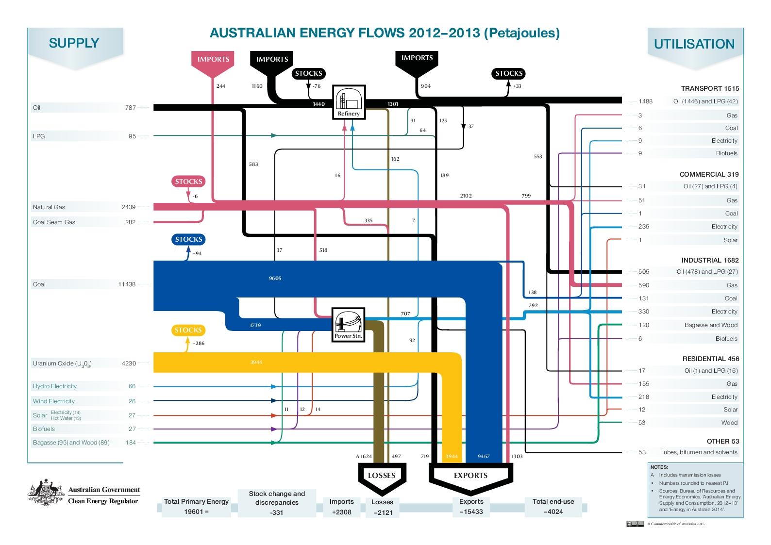 Australian Energy Flows 2012 13 australia sankey diagrams