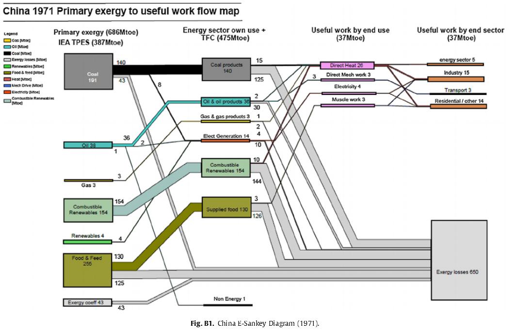china_energy_flow_1971