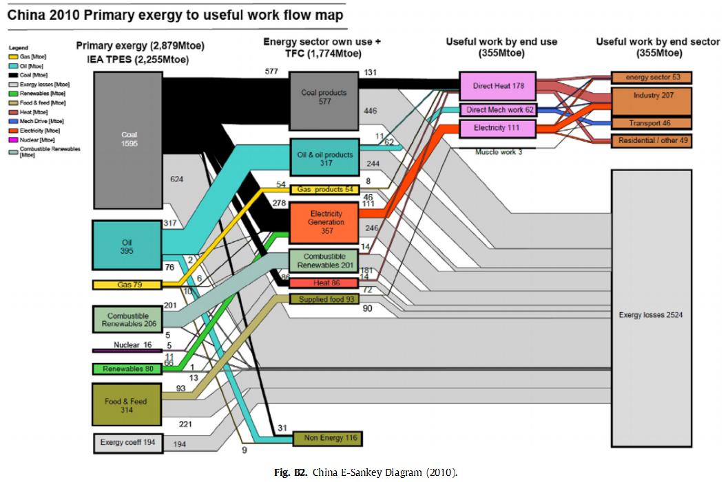 china_energy_flow_2010
