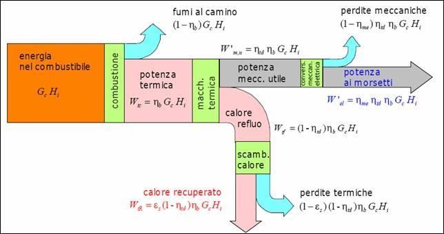 impianto_cogenerativo_diagramma_di_sankey