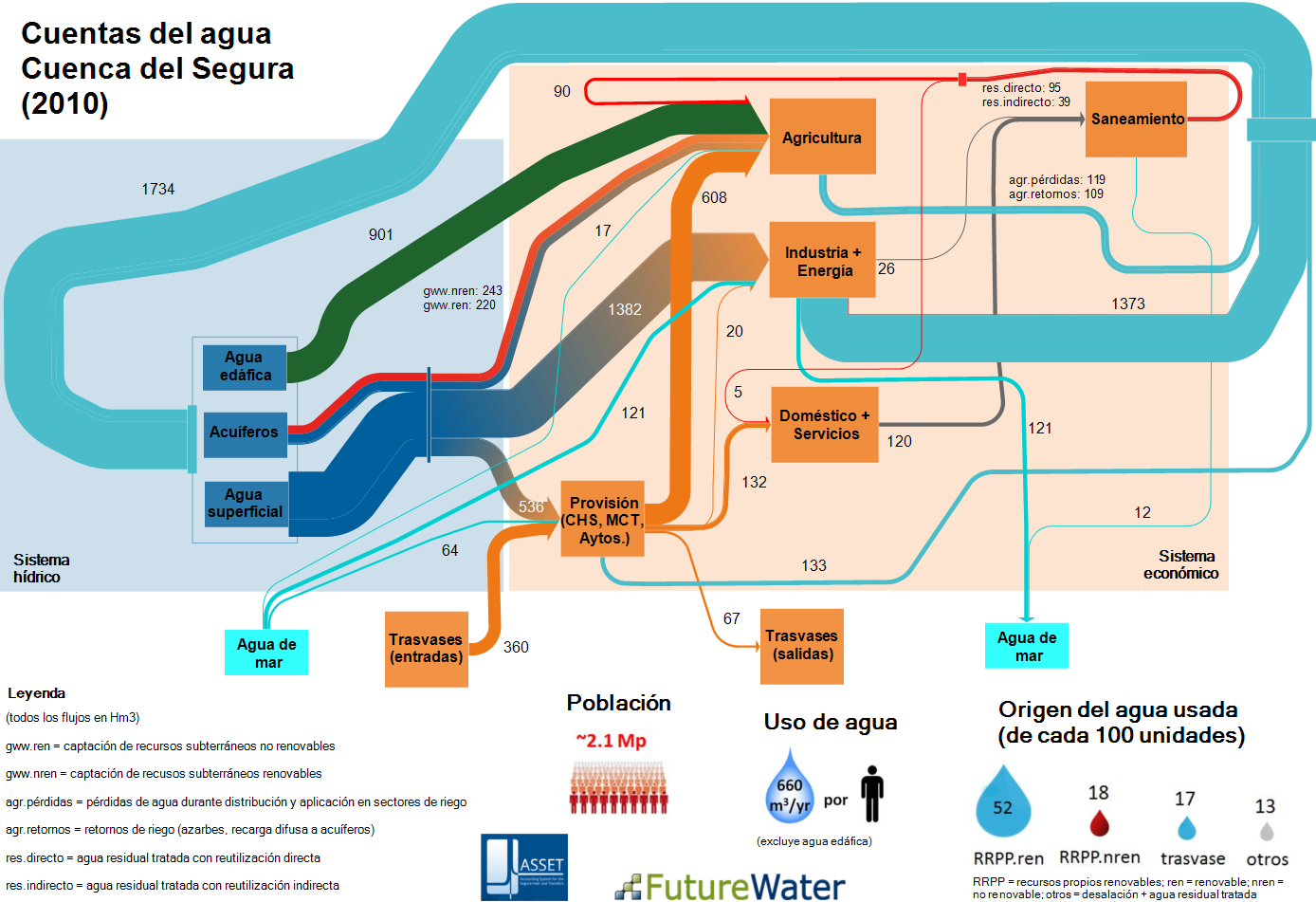 future_water_2010_spain nggid041197 ngg0dyn 0x0x100 00f0w010c010r110f110r010t010 sankey diagrams water