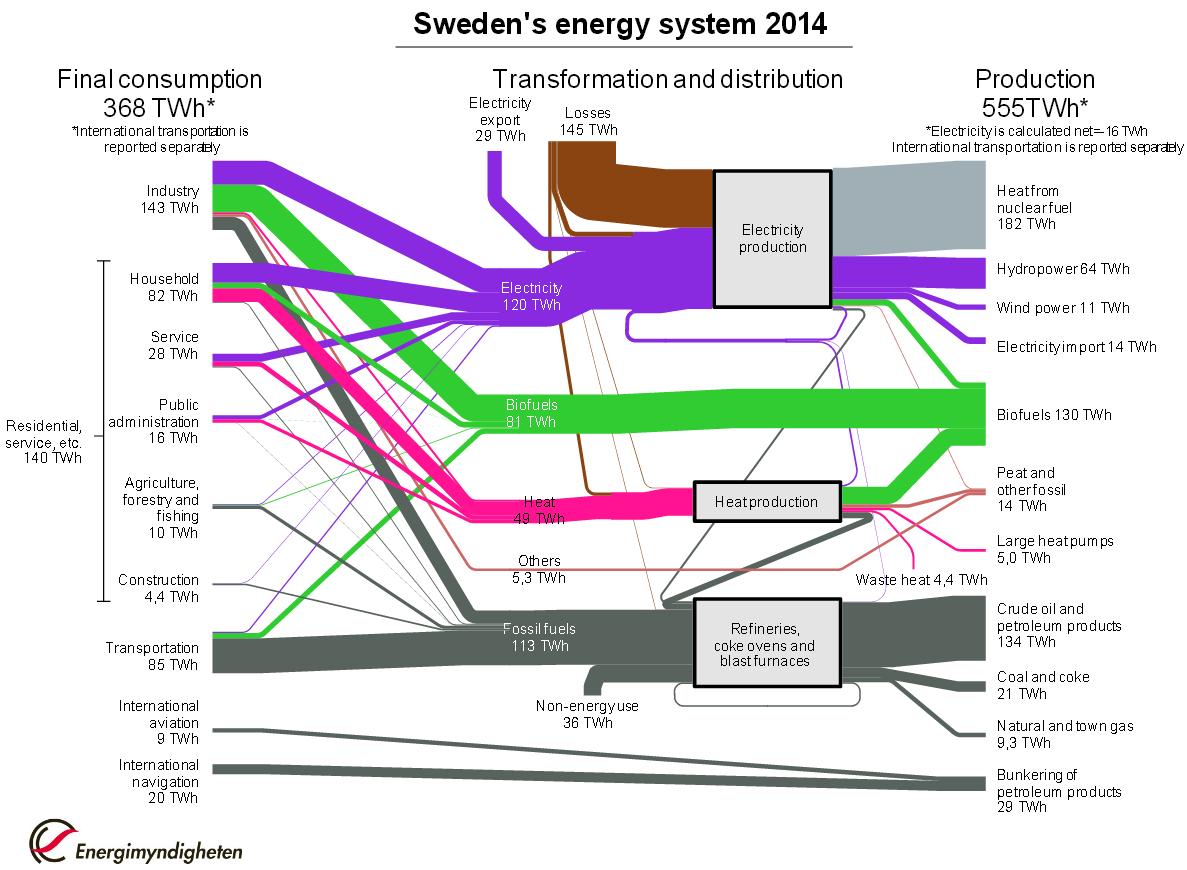 sweden_energy_system_2014