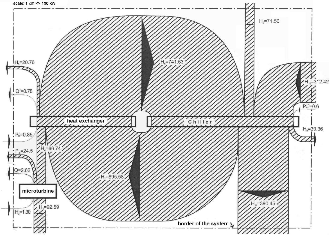 cogeneration | Sankey Diagrams