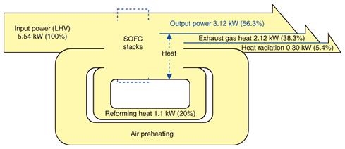 fuel cell – Sankey Diagrams