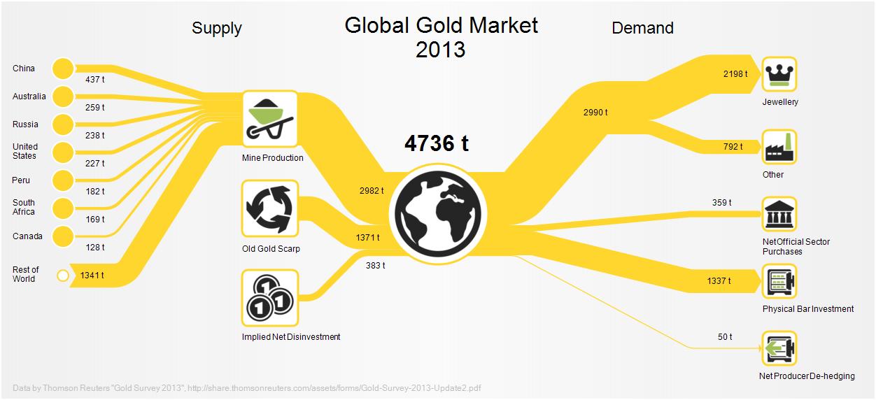 Gold Market 2013 Sankey