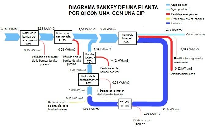 diagrama_sankey_de_una_planta_por_oi_con_cip
