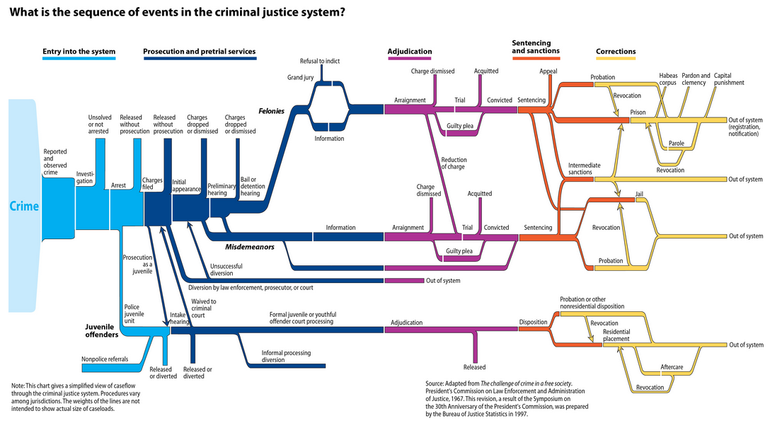 an overview of the police discrimination and the faulty criminal justice system in the united states The first argues that while racial prejudice and discrimination do united states of english : note: 'myth of a racist criminal justice system' is a summary of.