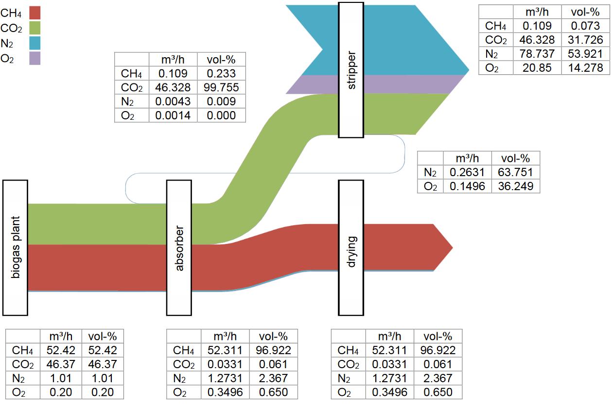 biogas – Sankey Diagrams