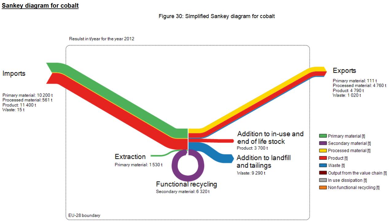 metal sankey diagrams  deloitte_study_cobalt_sankey