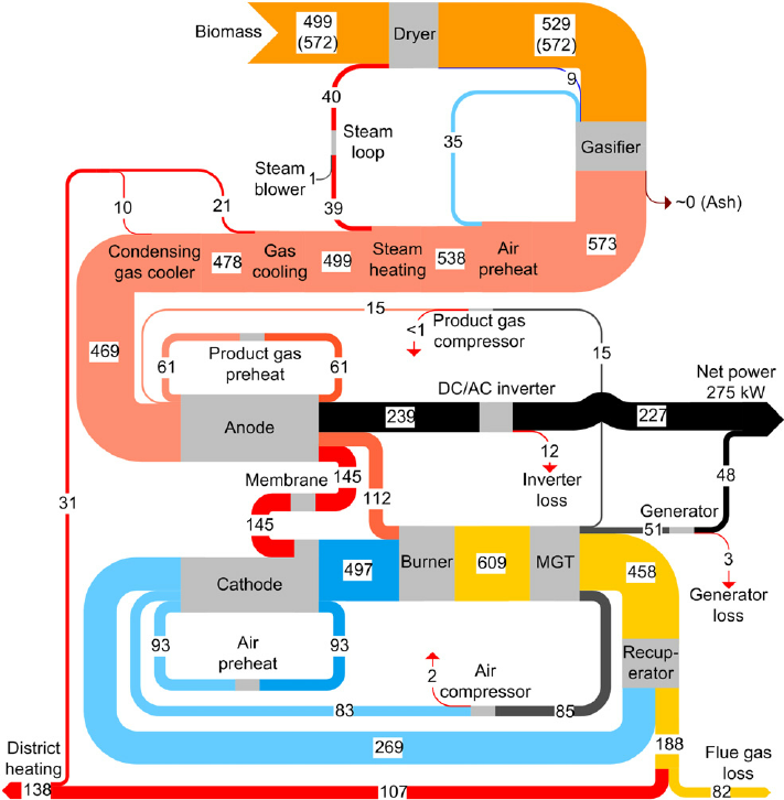 fuel cell sankey diagrams rh sankey diagrams com fuel cell vehicle diagram fuel cell electric vehicle diagram