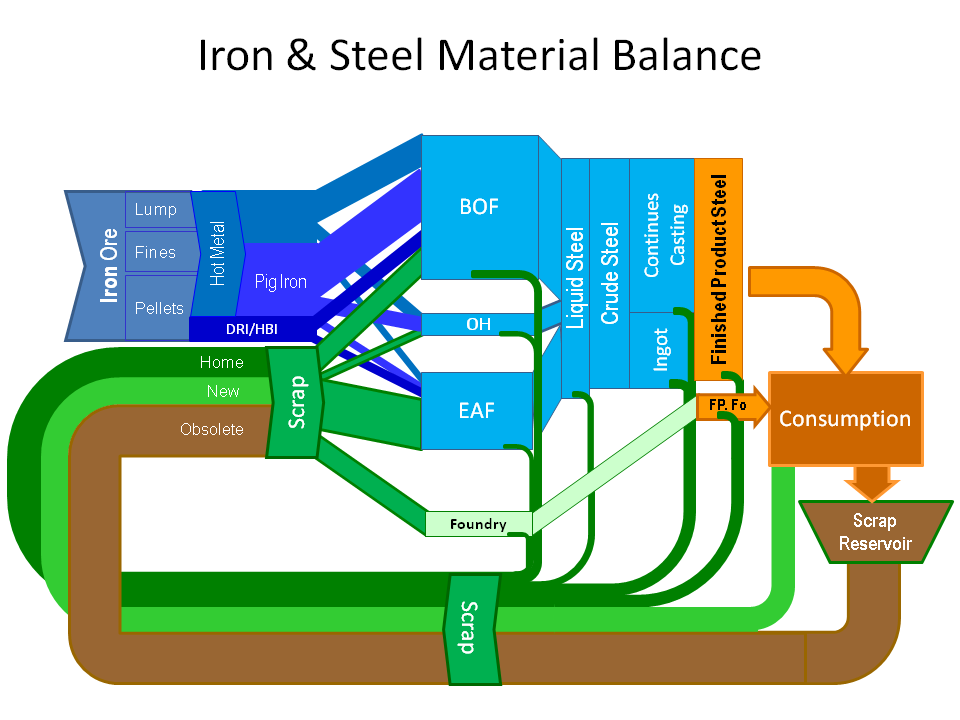 Sankey World Steel Material Balance