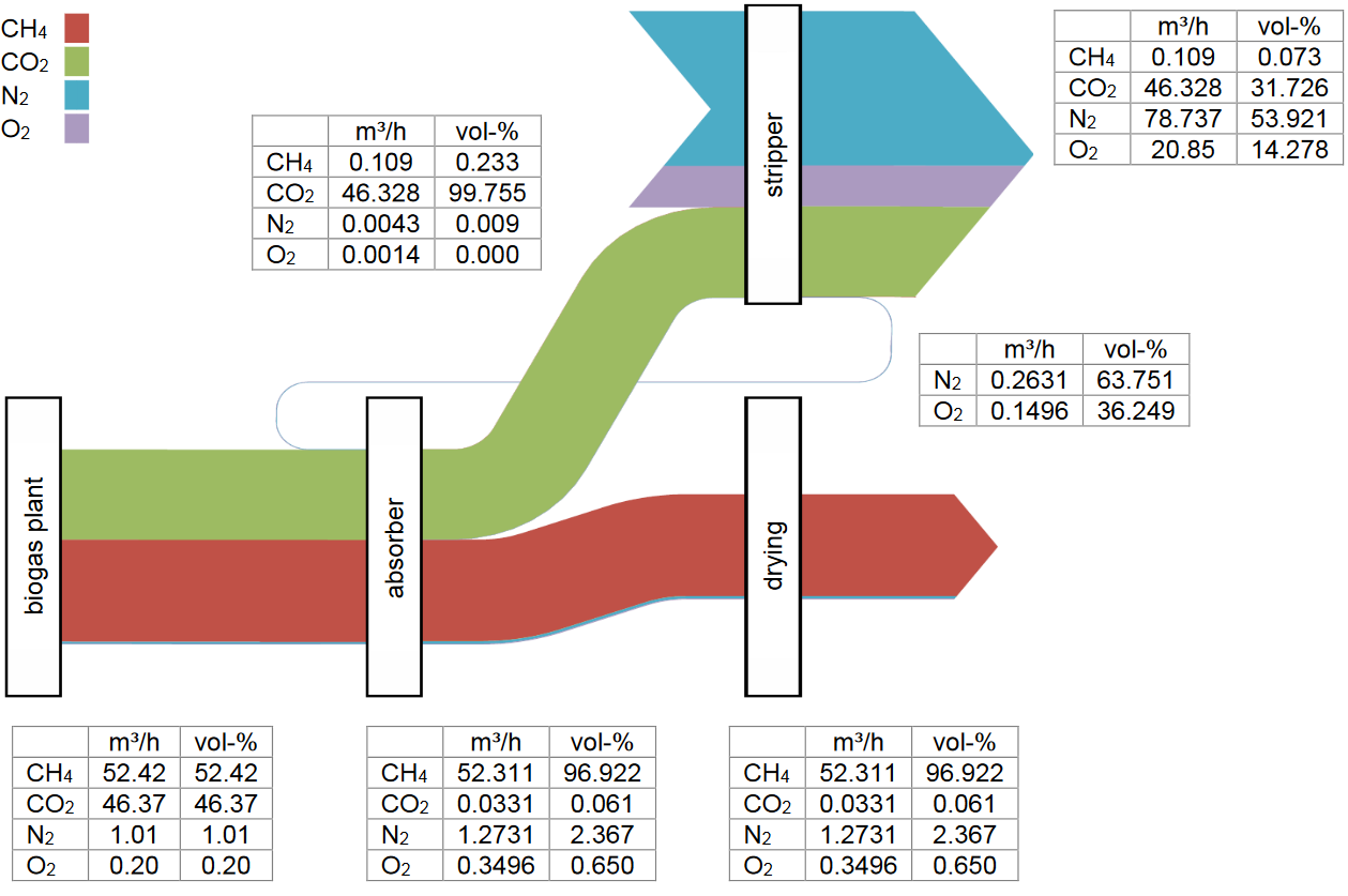 Sankey diagrams a sankey diagram says more than 1000 pie charts flows of methane carbon dioxide nitrogen and oxygen are shown in vol the flow rate in m per hour is given in a small table at each stage of the nvjuhfo Images