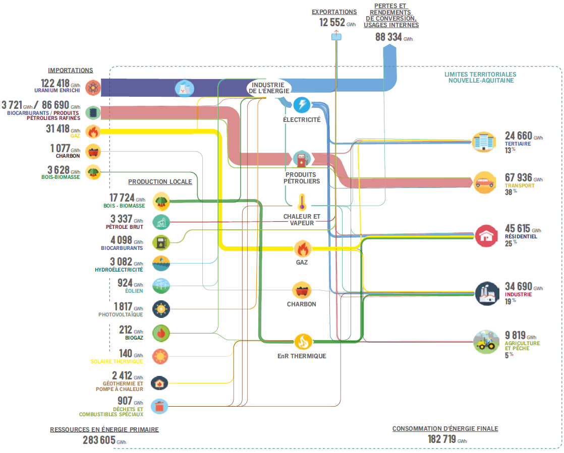 Energy balance sankey diagrams nouvelleacquitainefranceregionalenergyflow pooptronica