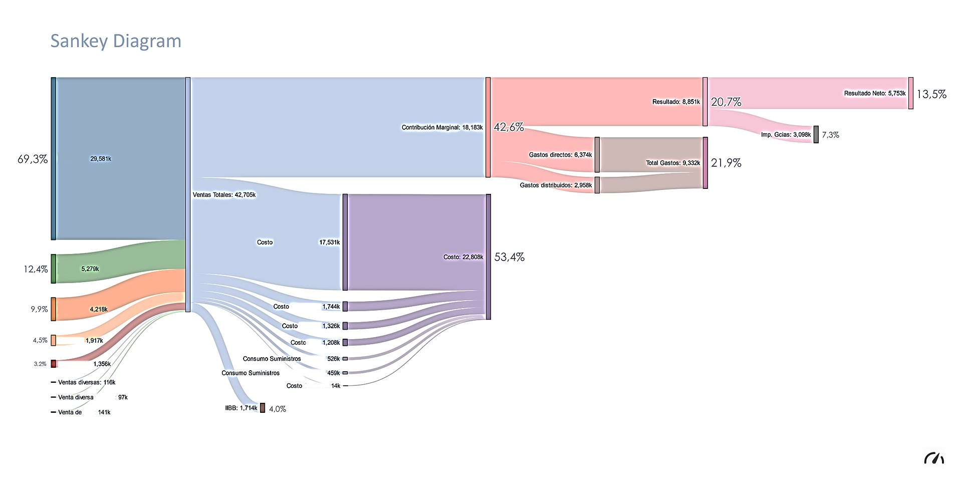 sankey_diagram_income_statement